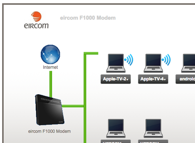 eircom eFibre internet connection problems