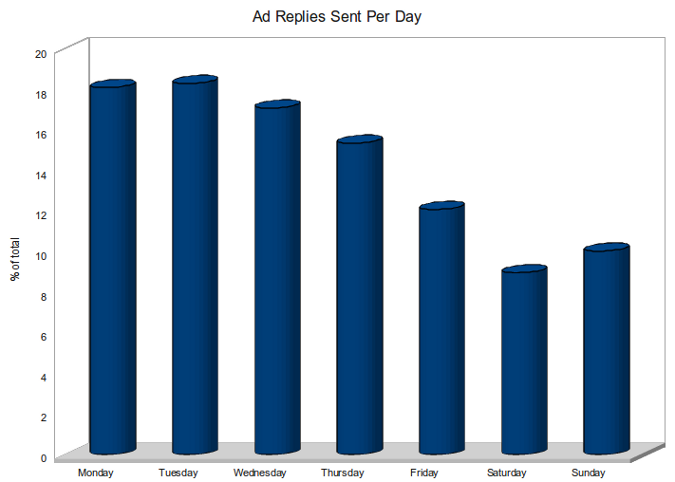 Ad replies per day