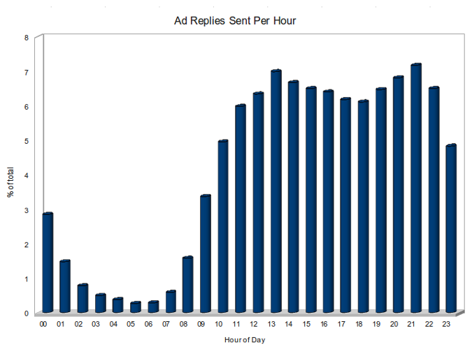 Ad replies per hour